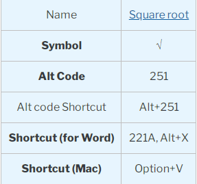 insert square root symbol in word