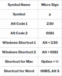 how to insert micron symbol in word