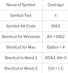 cent symbol shortcuts for windows and mac